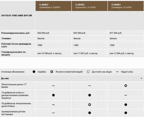 Сравнение комплектаций рено флюенс